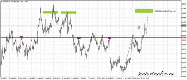 Прогноз EUR/USD на 27-01/12/17