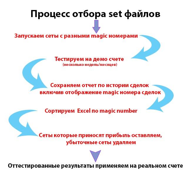 картинка инфографика-отбор-сетов