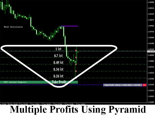 Multiplier-profits using-pyramiding