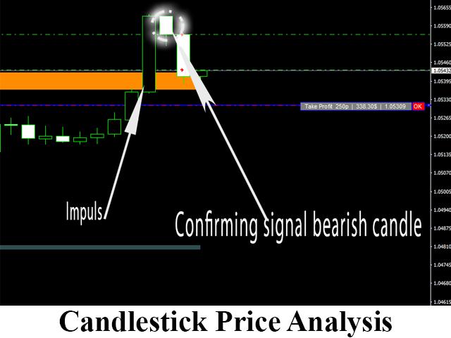 Candlestick-price-analysis