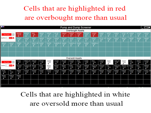 Cells highlighted in red are-overbought-more-than-usual