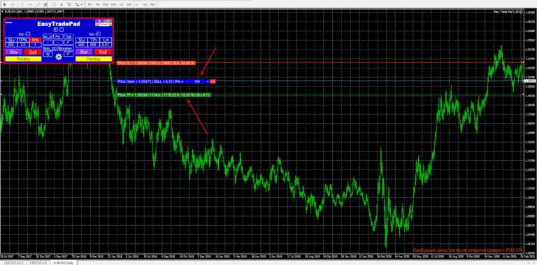 Возможность выставлять и регулировать значения панелью EasyTradePad на графике
